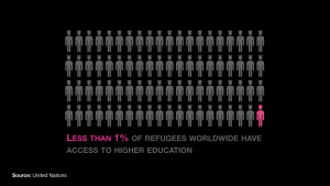 1% of refugees access higher edu